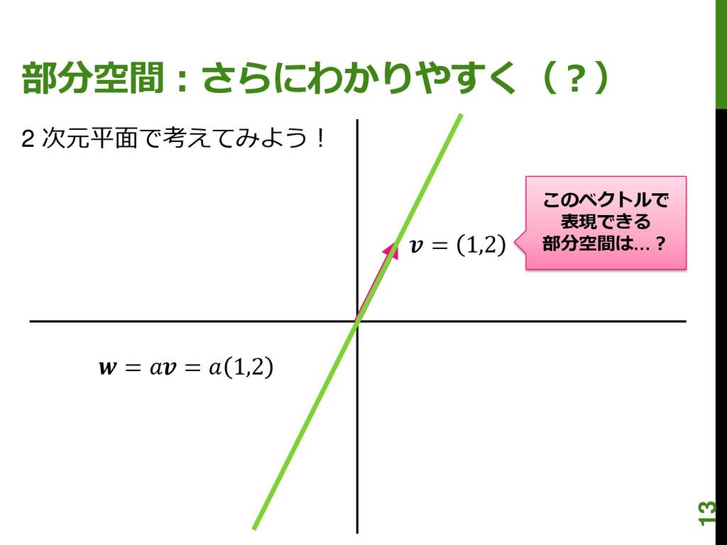 部分空間:さらにわかりやすく(?)  = 1,2  =  =  1,2 2 次元平面で考えてみ...