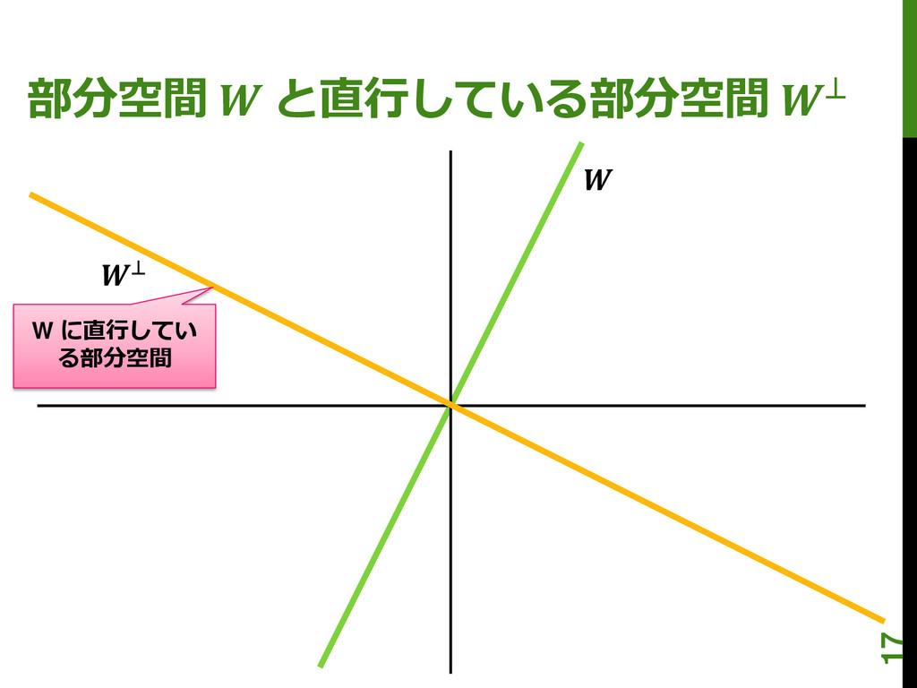 部分空間  と直行している部分空間 ⊥ W に直行してい る部分空間  ⊥ 17