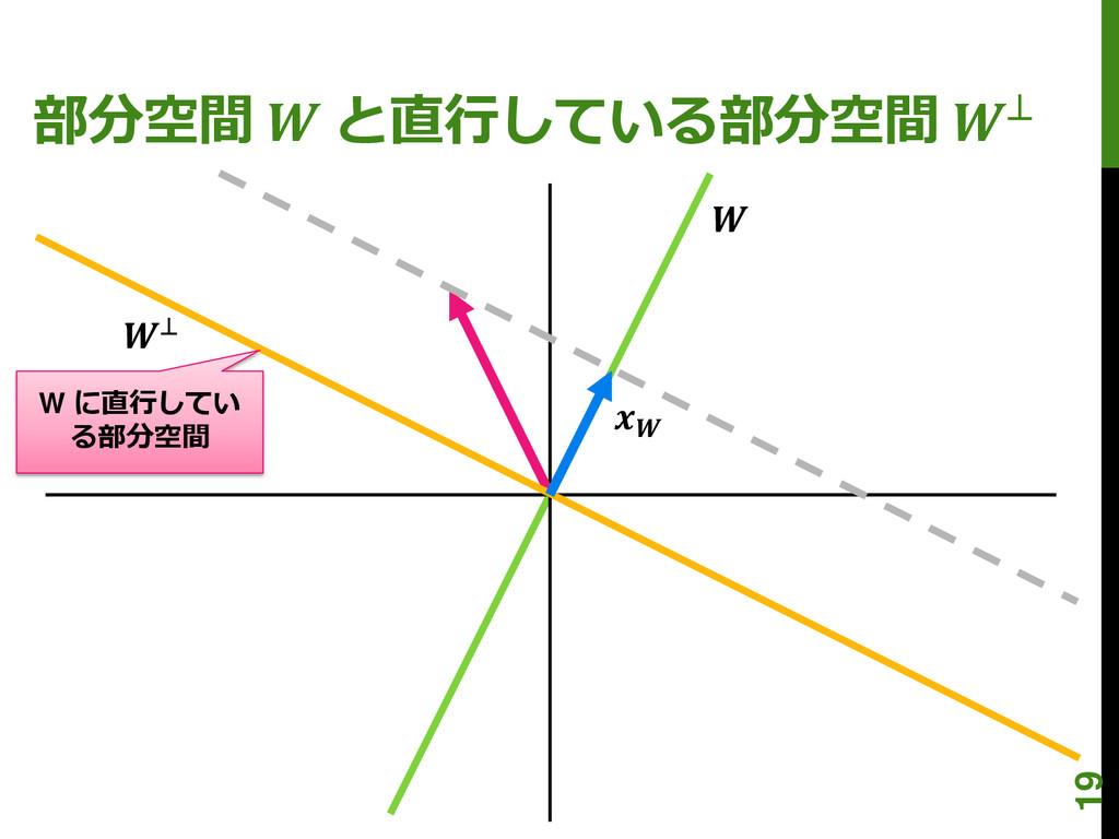 部分空間  と直行している部分空間 ⊥ W に直行してい る部分空間  ⊥  19
