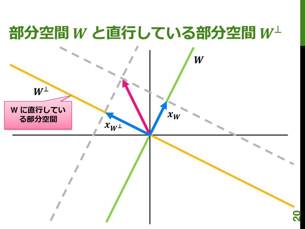 部分空間  と直行している部分空間 ⊥ W に直行してい る部分空間  ⊥  ⊥ 20