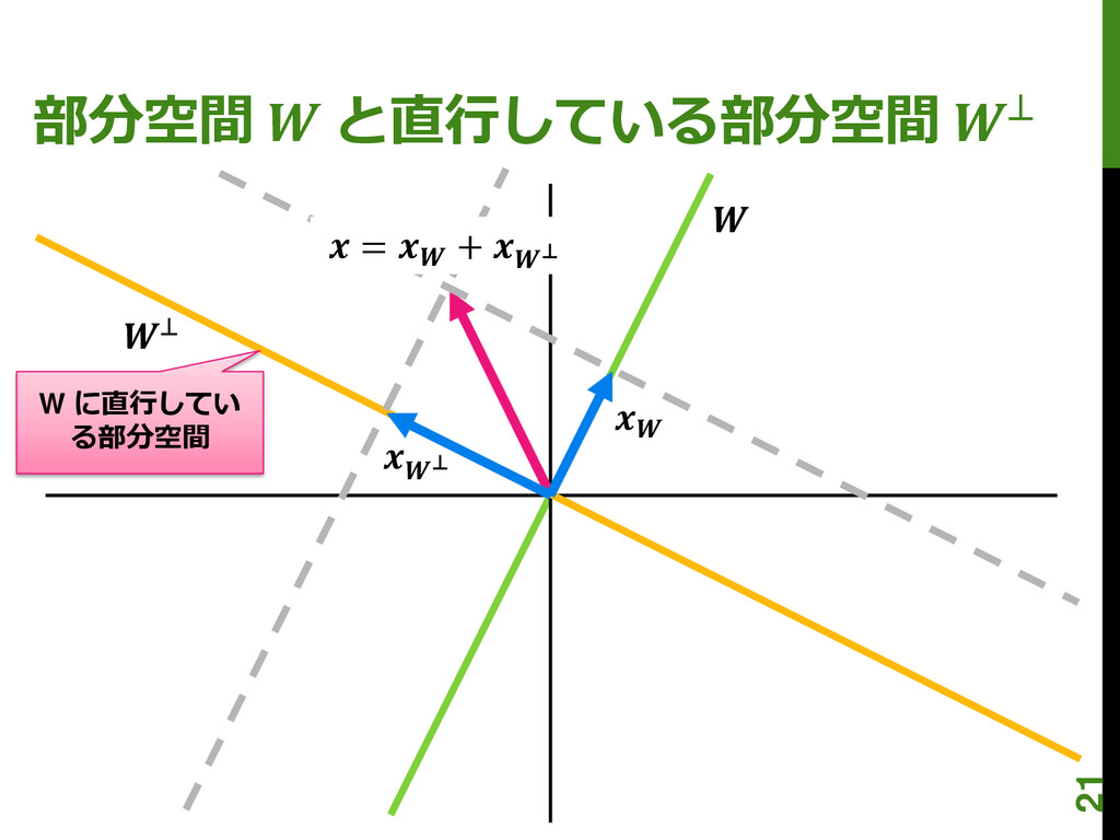 部分空間  と直行している部分空間 ⊥ W に直行してい る部分空間  ⊥  ⊥  =  + ...