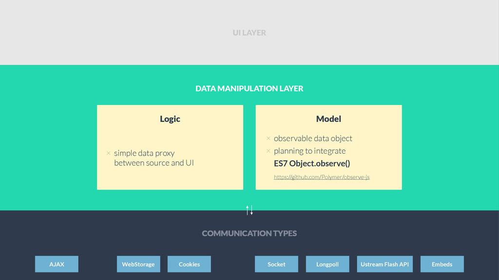 DATA MANIPULATION LAYER × simple data proxy bet...
