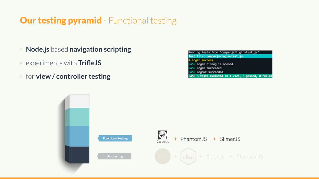 × Node.js based navigation scripting × experime...