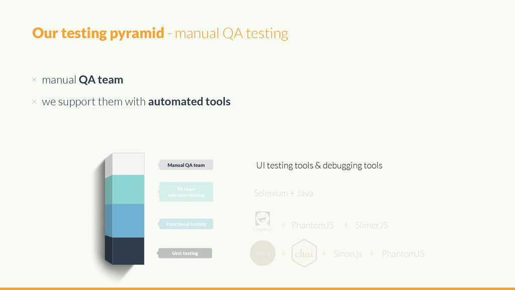 × manual QA team × we support them with automat...
