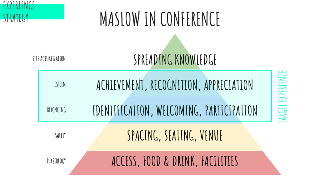 EXPERIENCE STRATEGY MASLOW IN CONFERENCE PHYSIO...