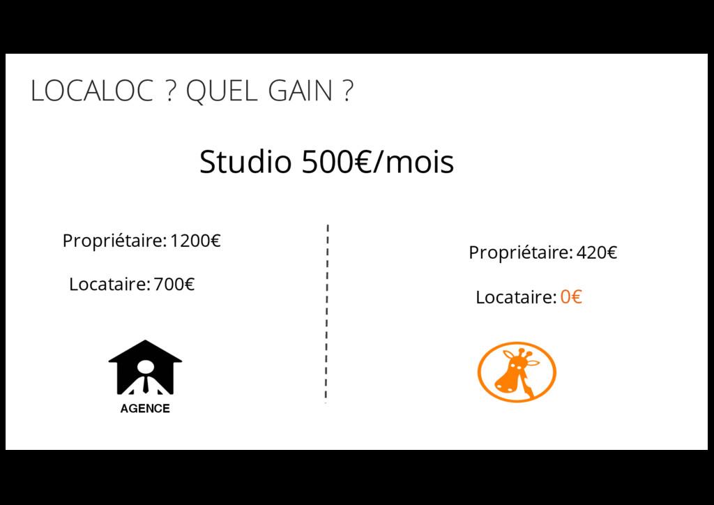 //8 LOCALOC ? QUEL GAIN ? AGENCE Studio 500€/mo...