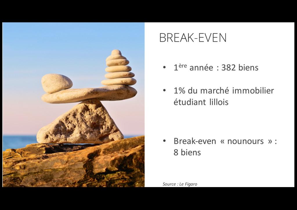 //9 BREAK-EVEN • 1ère année : 382 biens • 1% du...