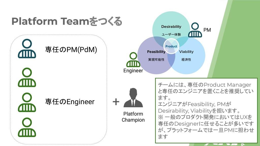 Platform Teamをつくる Viability 経済性 Desirability ユー...