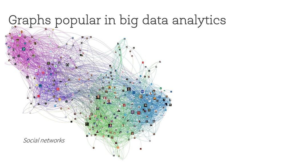 Graphs popular in big data analytics Social net...