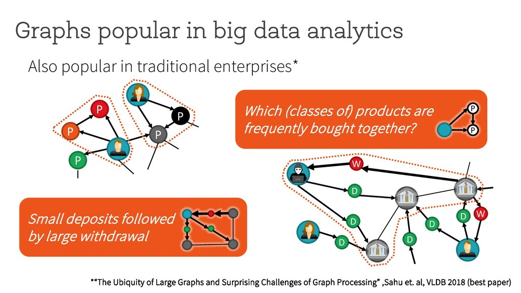 Graphs popular in big data analytics Products a...