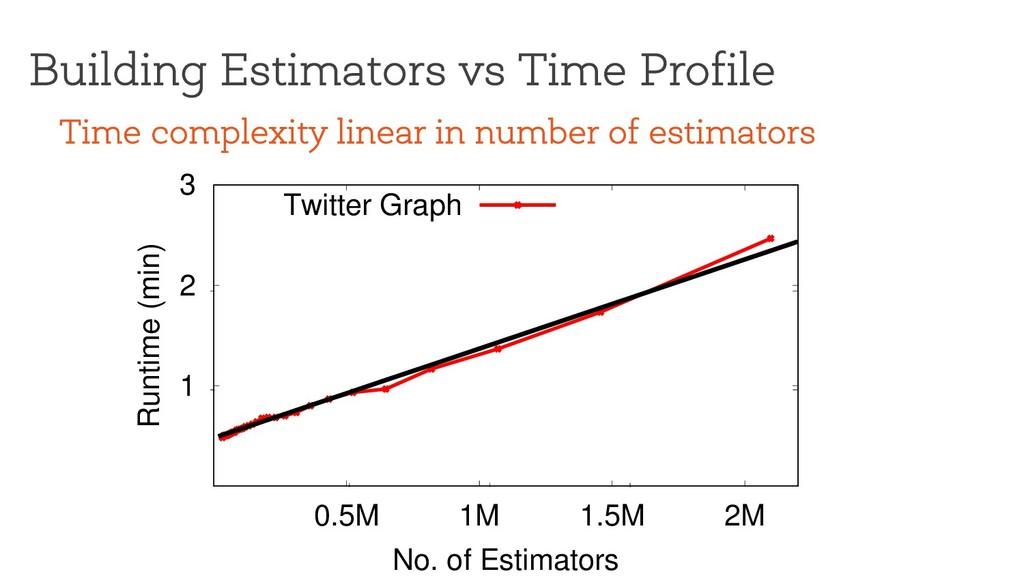 Building Estimators vs Time Profile 1 2 3 0.5M ...