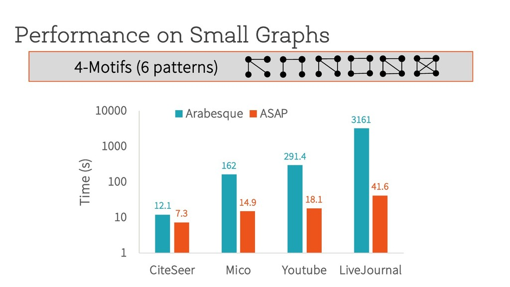 Performance on Small Graphs 12.1 162 291.4 3161...