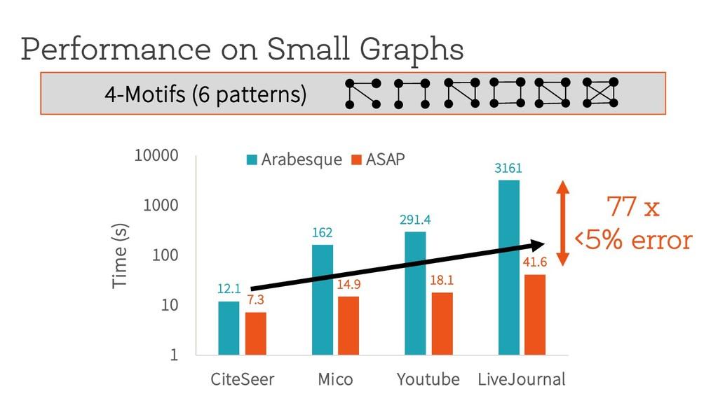 Performance on Small Graphs 77 x <5% error 12.1...