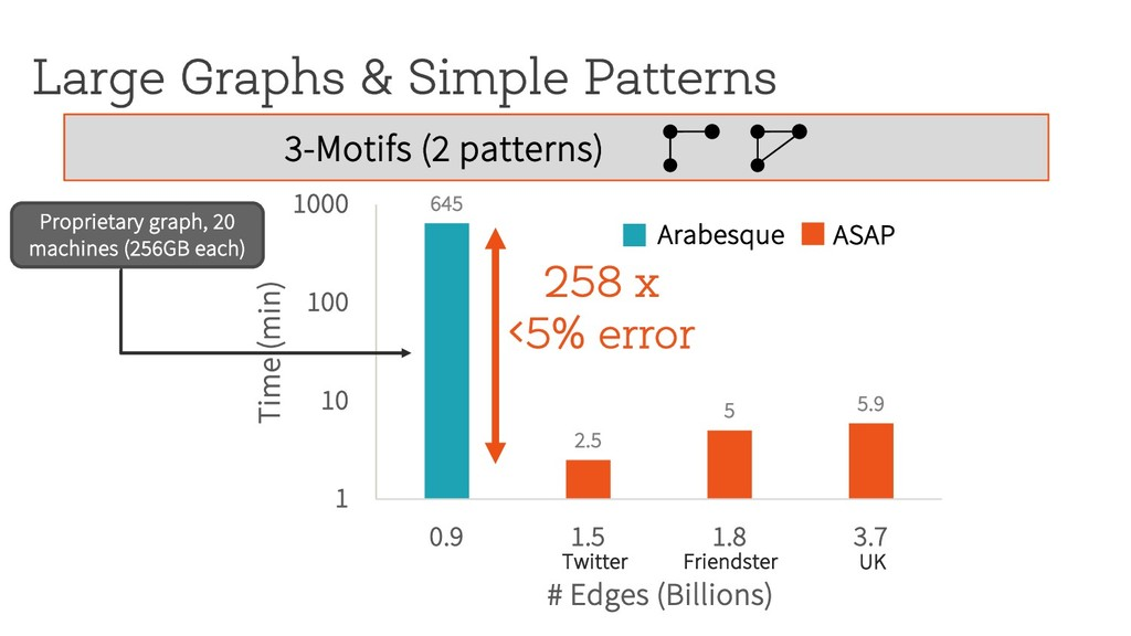 Large Graphs & Simple Patterns 645 2.5 5 5.9 1 ...