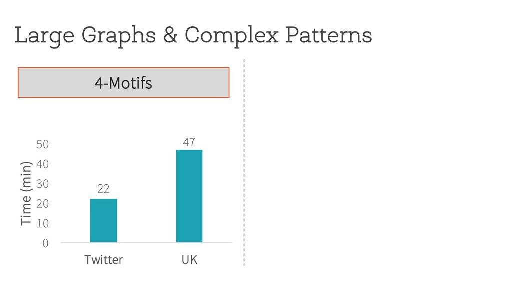 Large Graphs & Complex Patterns 4-Motifs 22 47 ...