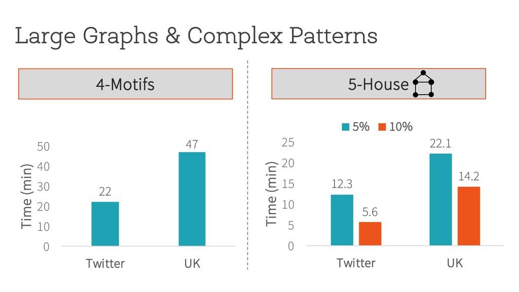 Large Graphs & Complex Patterns 12.3 22.1 5.6 1...
