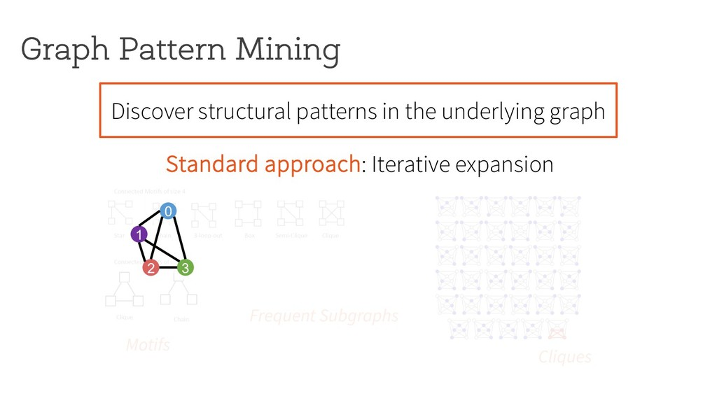 Graph Pattern Mining Motifs Cliques Discover st...