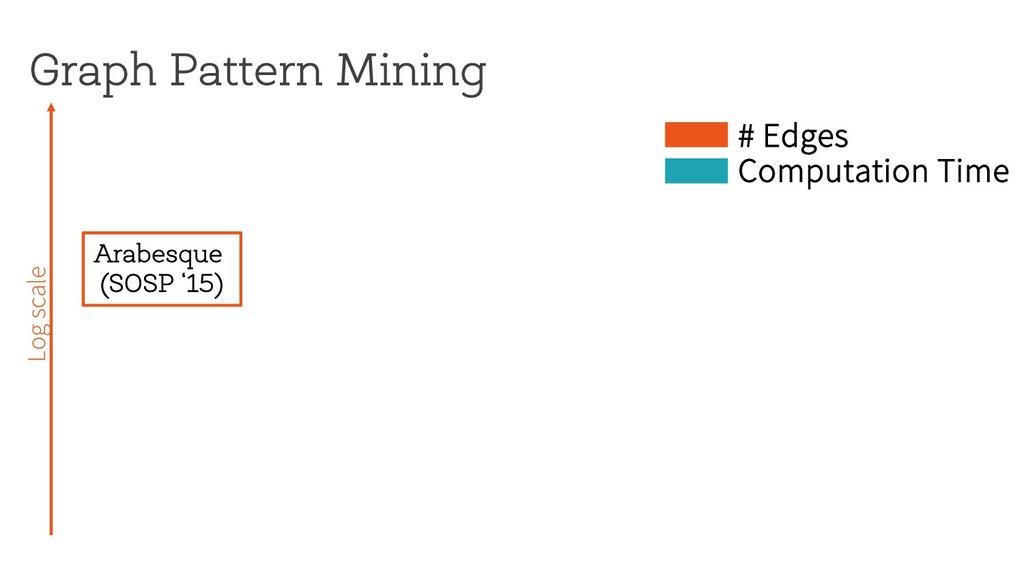 Graph Pattern Mining Log scale # Edges Computat...