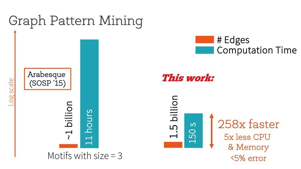 Graph Pattern Mining 150 s 1.5 billion ~1 billi...