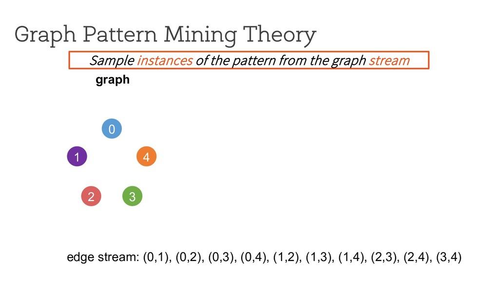 Graph Pattern Mining Theory 0 1 4 2 3 graph edg...