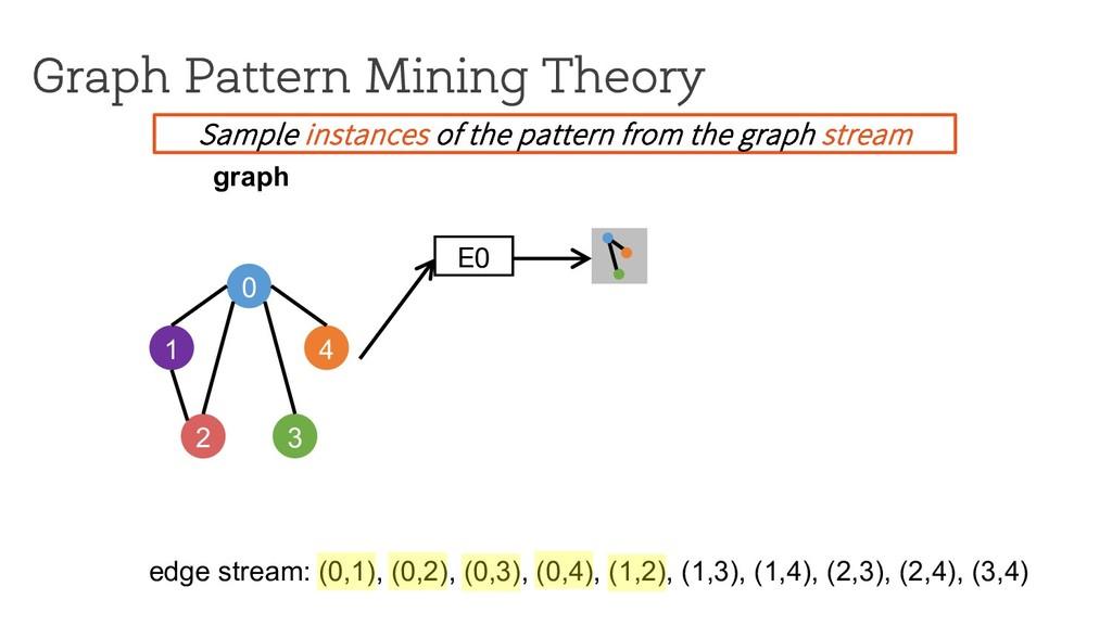 E0 Graph Pattern Mining Theory 0 1 4 2 3 graph ...
