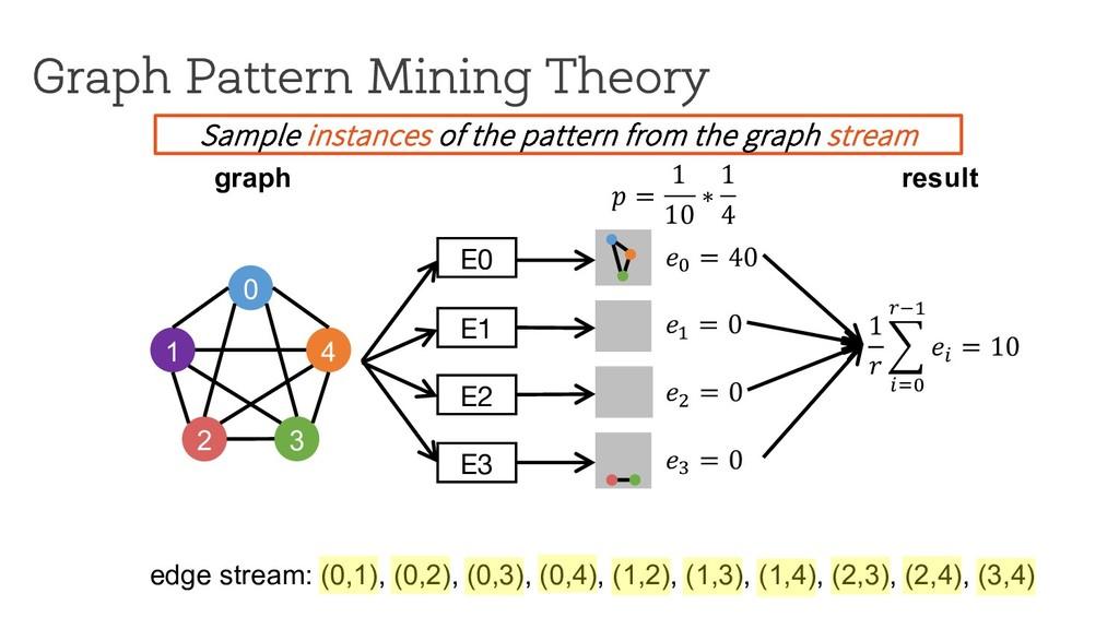 ! = 1 10 ∗ 1 4 E0 Graph Pattern Mining Theory 0...