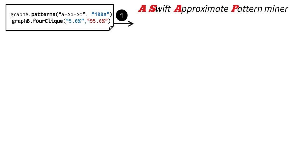 "graphA.patterns(""a->b->c"", ""100s"") graphB.fourC..."