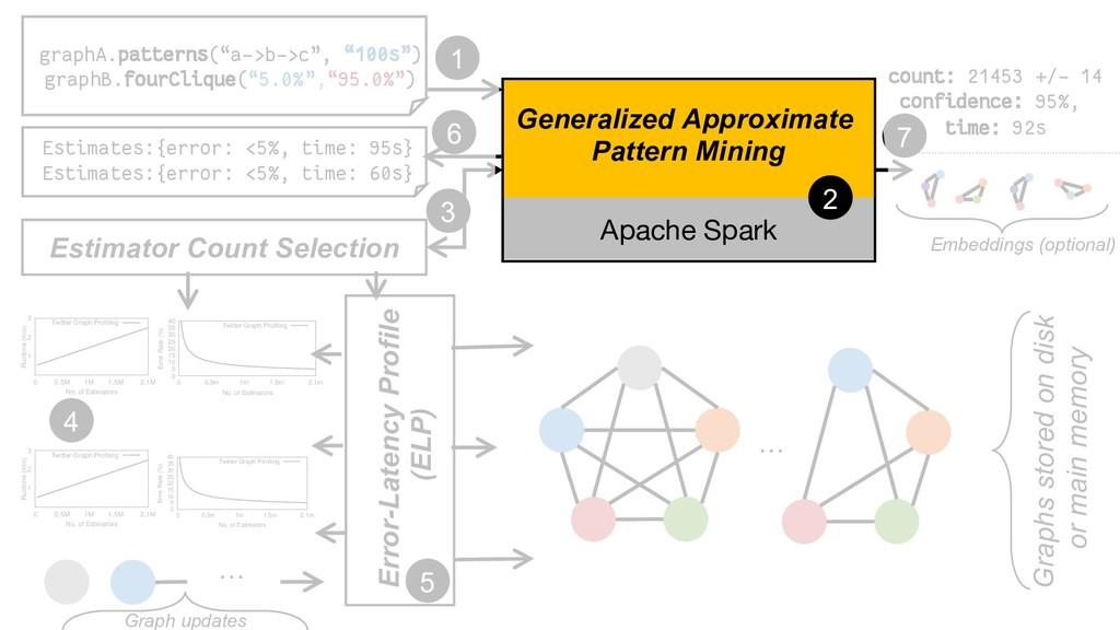 Error-Latency Profile (ELP) Apache Spark Genera...