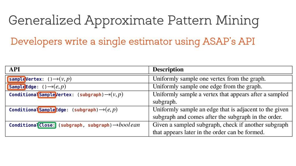 Generalized Approximate Pattern Mining Under su...