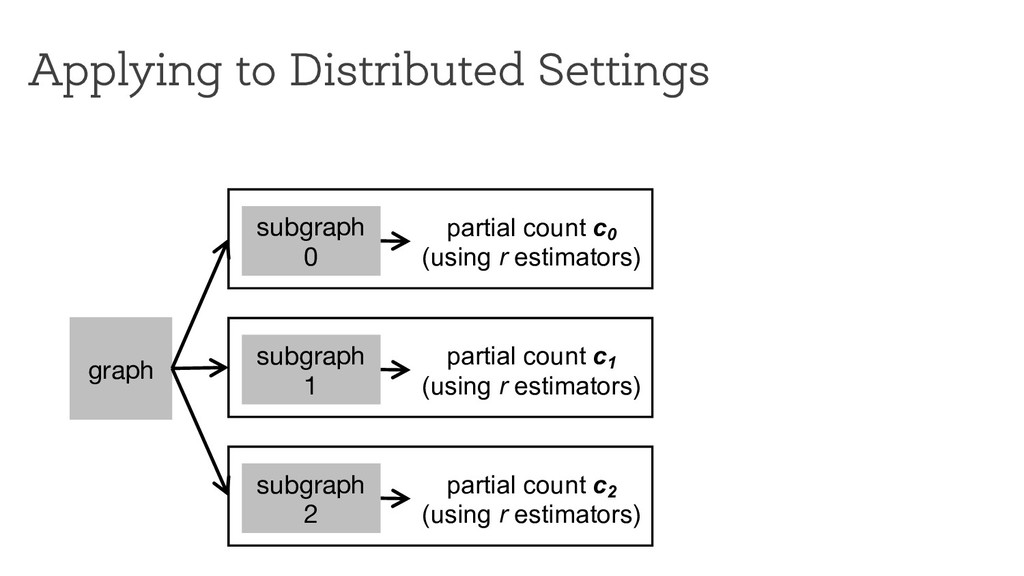 Applying to Distributed Settings graph subgraph...