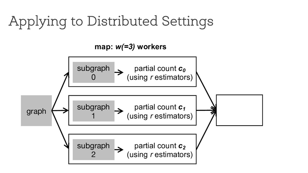 Applying to Distributed Settings graph map: w(=...