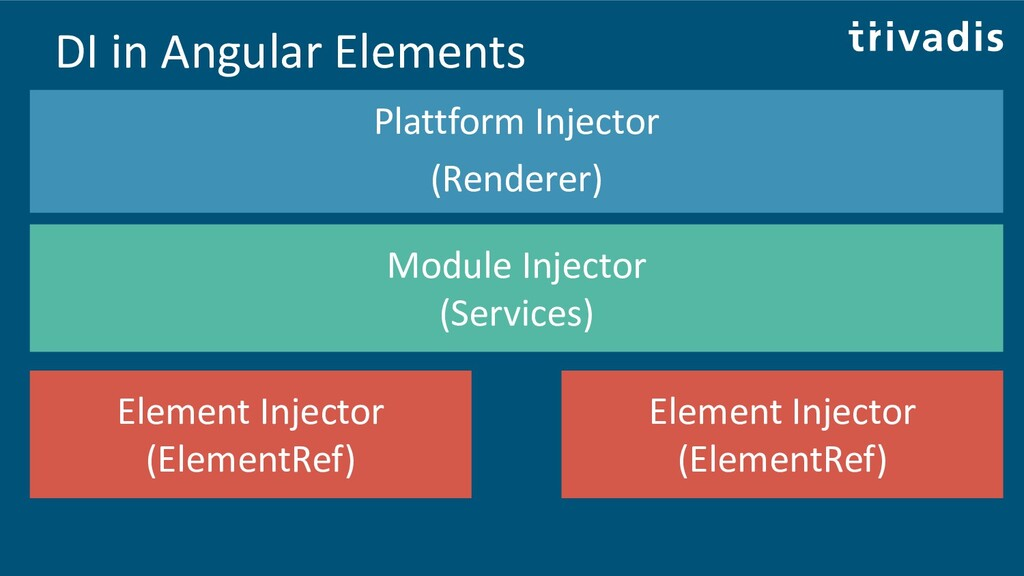 DI in Angular Elements Plattform Injector (Rend...
