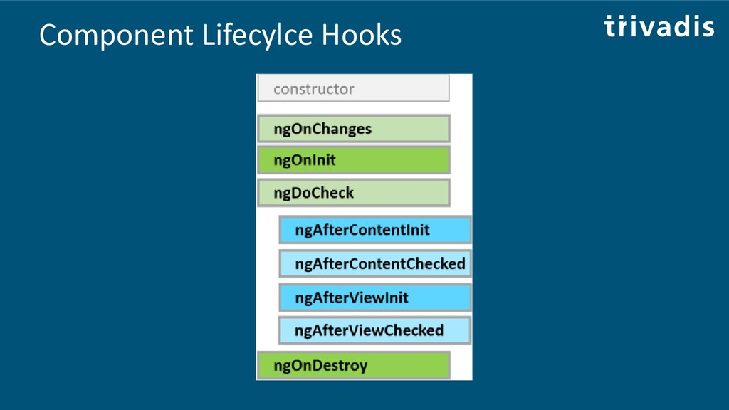 Component Lifecylce Hooks