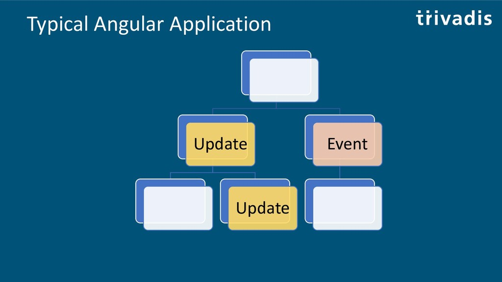 Typical Angular Application Update Update Event