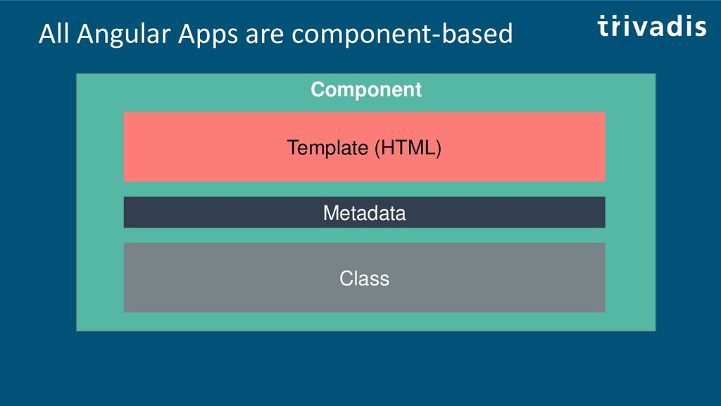 All Angular Apps are component-based Component ...