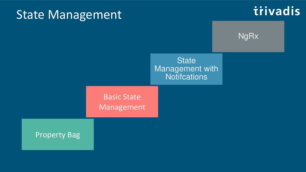 State Management State Management with Notifcat...