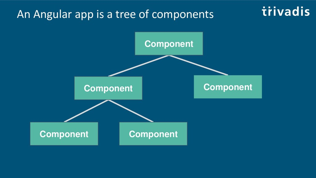An Angular app is a tree of components Componen...