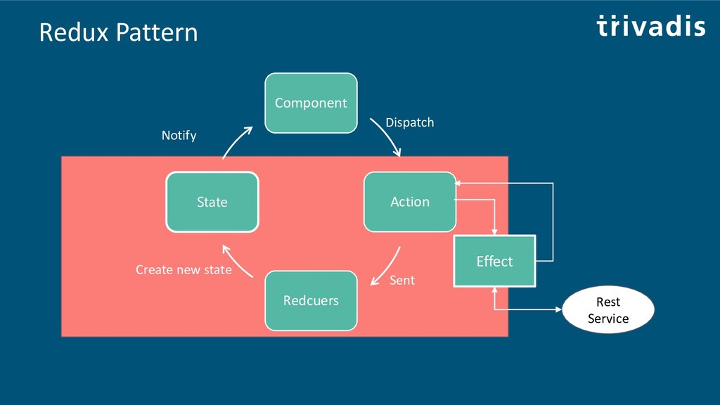 Redux Pattern Component Action Redcuers State D...