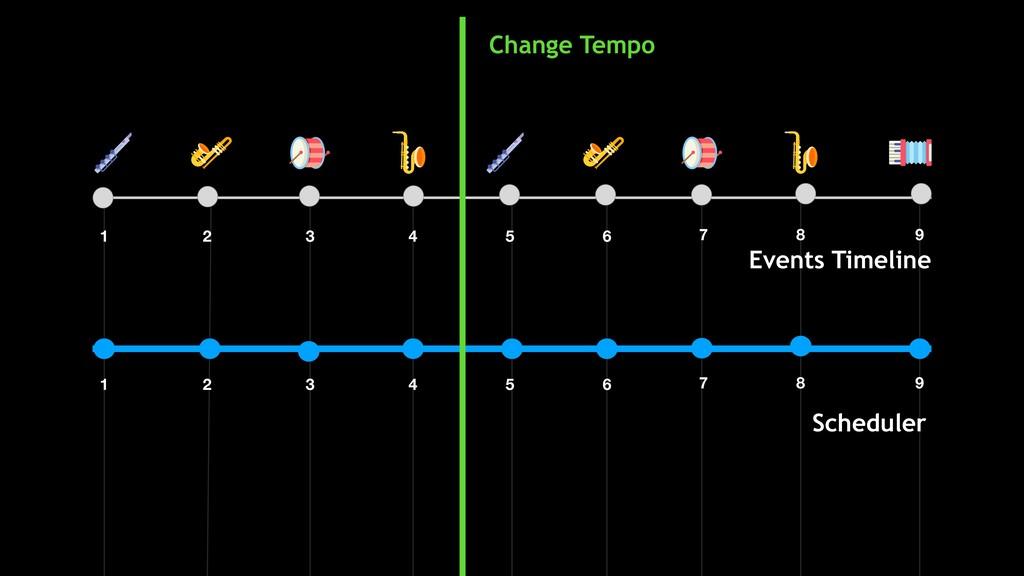 Scheduler Events Timeline 1 2 3 4 5 6 7 8 9 1 2...