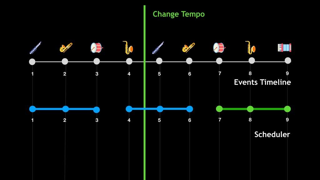 Scheduler Change Tempo Events Timeline 1 2 3 4 ...