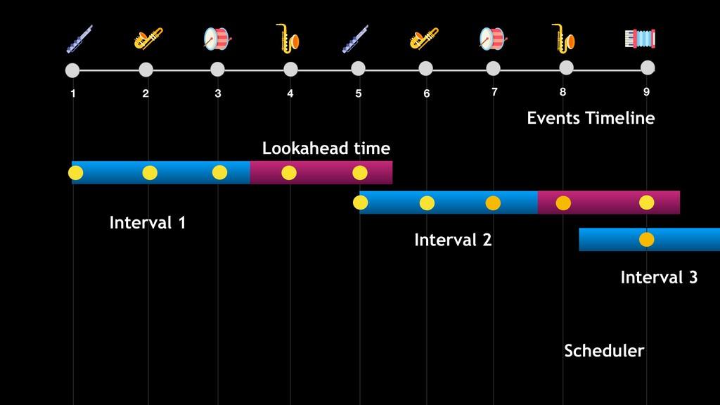 Scheduler Events Timeline Interval 1 Interval 2...