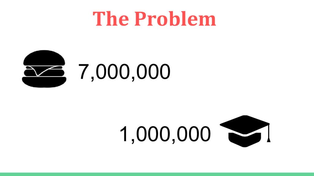 1,000,000 7,000,000 The Problem