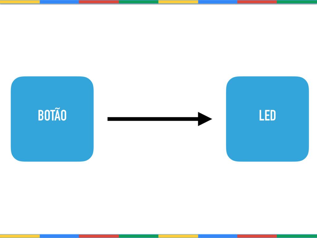 BOTÃO LED