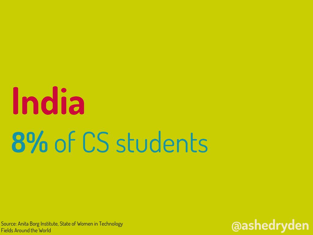 @ashedryden India 8% of CS students Source: Ani...