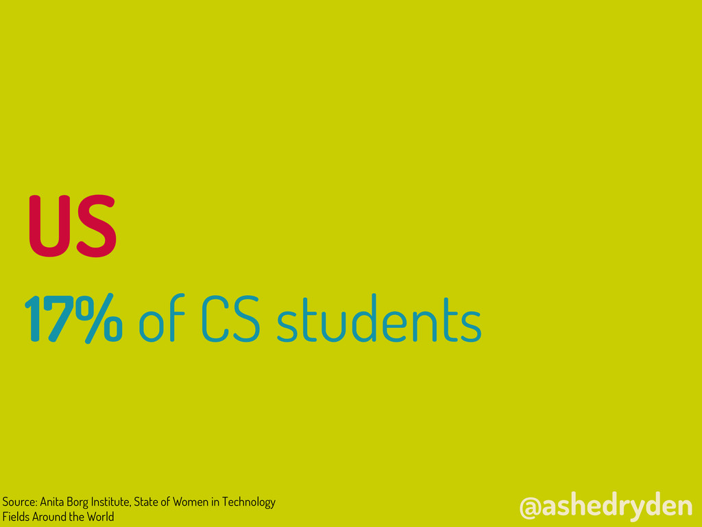 @ashedryden US 17% of CS students Source: Anita...