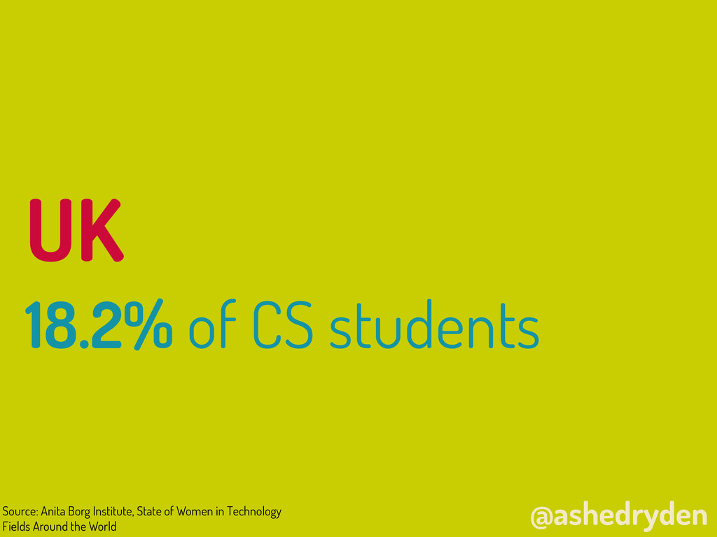 @ashedryden UK 18.2% of CS students Source: Ani...