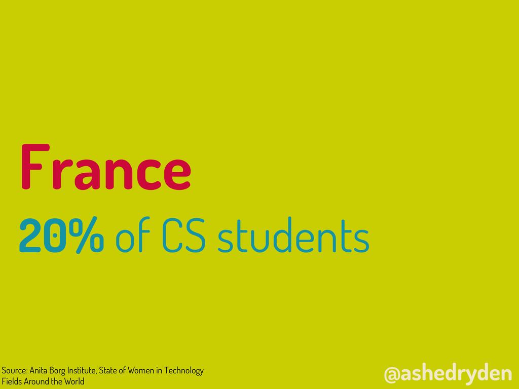 @ashedryden France 20% of CS students Source: A...