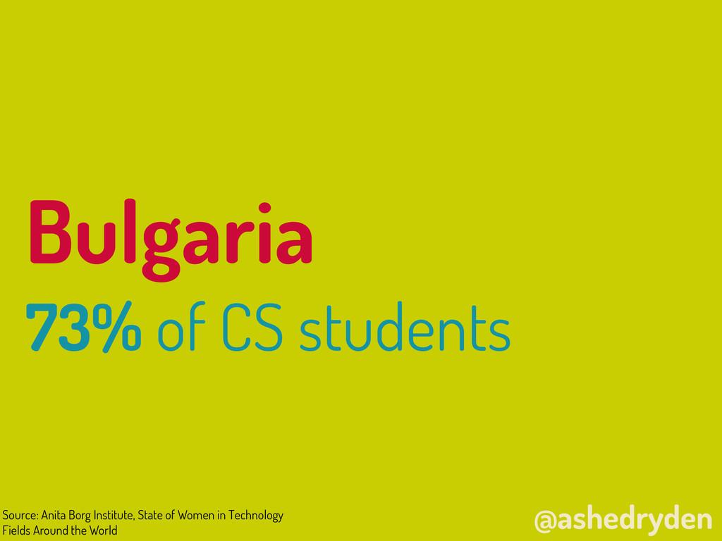 @ashedryden Bulgaria 73% of CS students Source:...