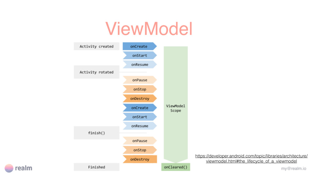 ViewModel my@realm.io https://developer.android...