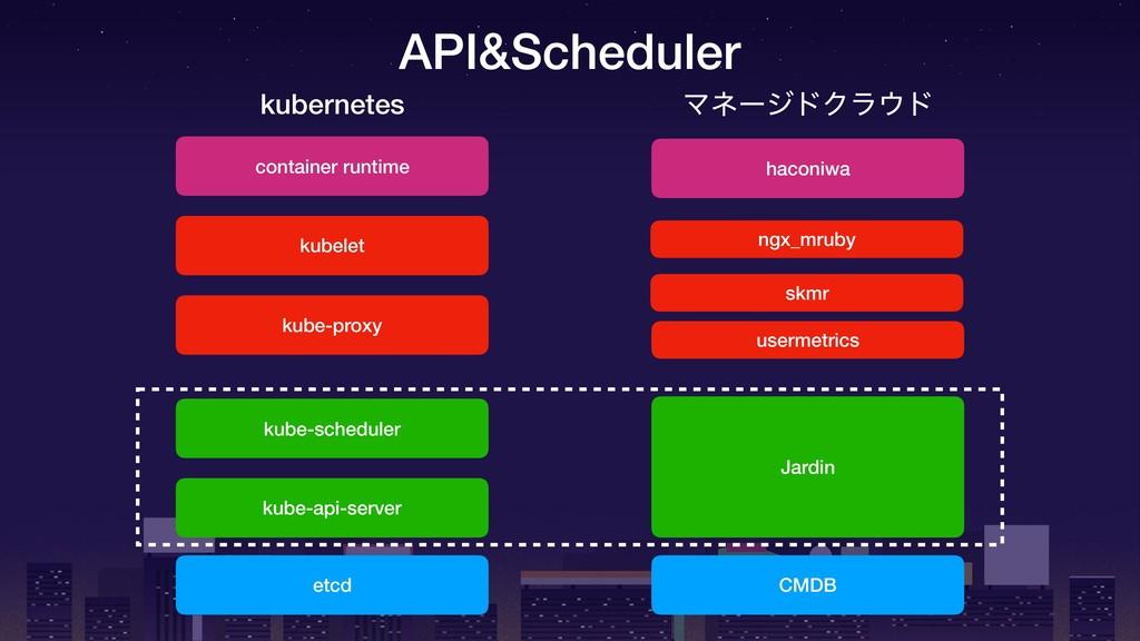 etcd CMDB kube-api-server Jardin kube-scheduler...